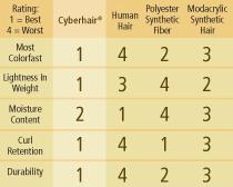 Cyberhair Comparison Chart